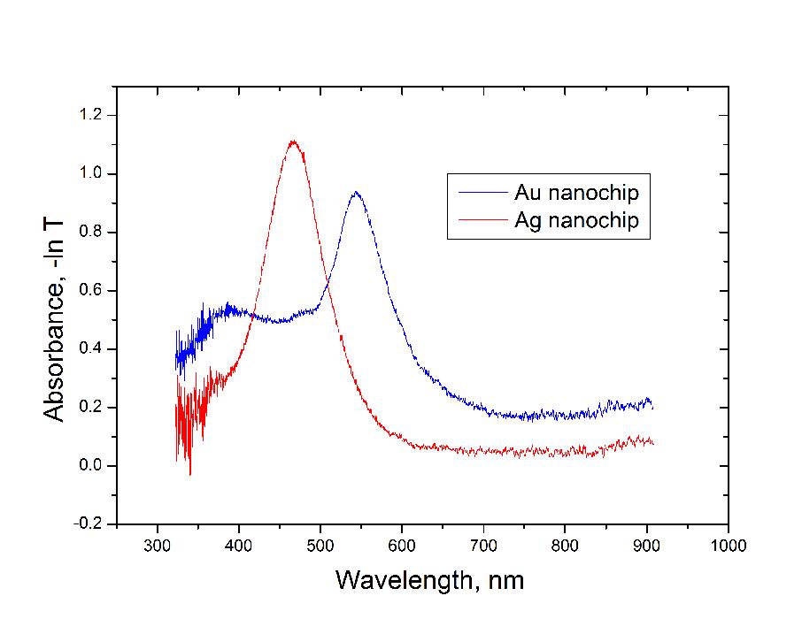 Au Ag nanochip spectra